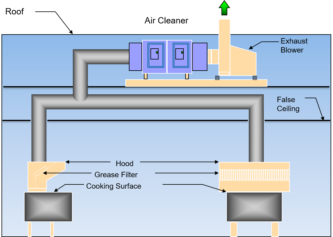 End-of-duct commercial kitchen exhaust filtration system diagram