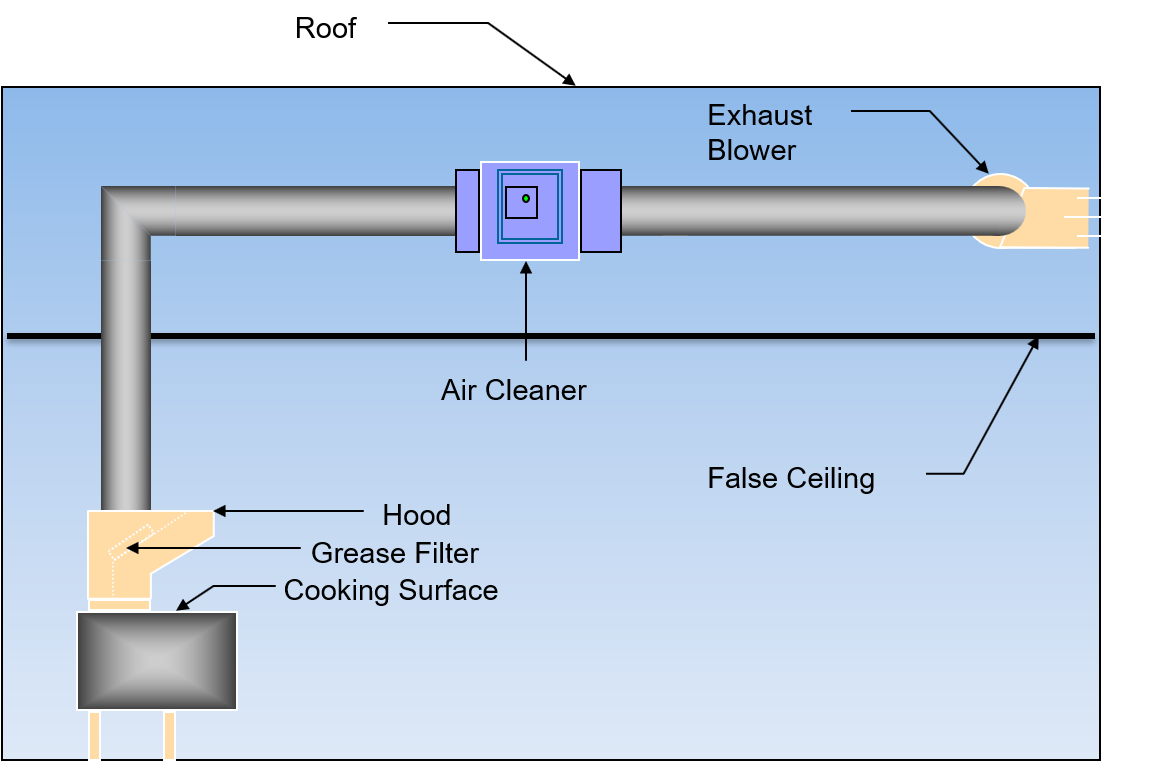 In-duct commercial kitchen exhaust filtration system diagram